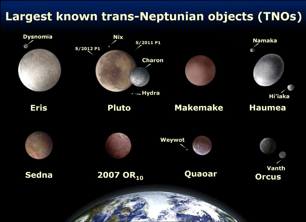 Largest Trans-Neptunian Objects (TNO)